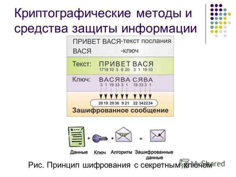 Криптографические методы и средства защиты информации Рис. Принцип шифрования с секретным ключом