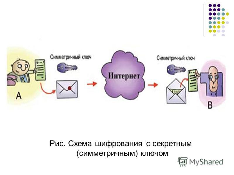 Рис. Схема шифрования с секретным (симметричным) ключом