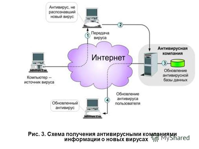 Рис. 3. Схема получения антивирусными компаниями информации о новых вирусах