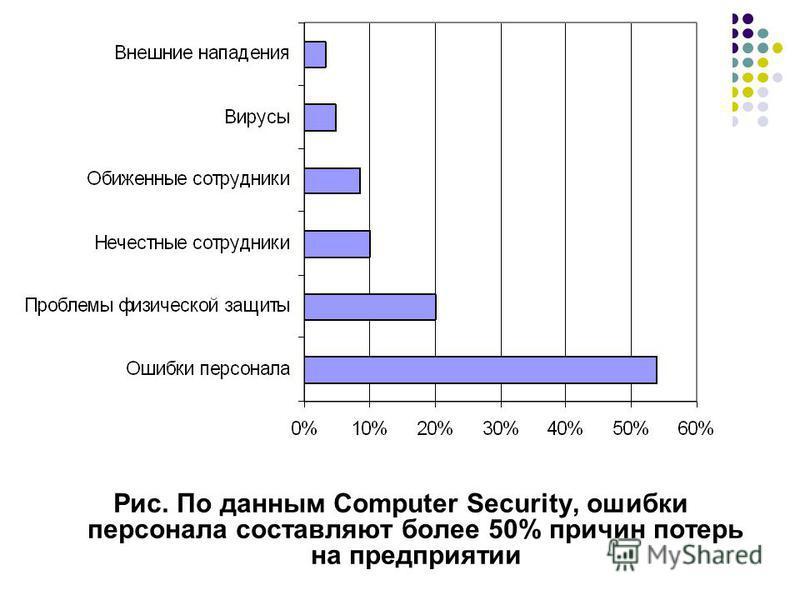 Рис. По данным Computer Security, ошибки персонала составляют более 50% причин потерь на предприятии
