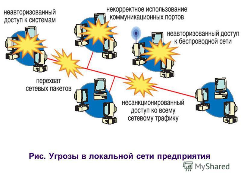 Рис. Угрозы в локальной сети предприятия