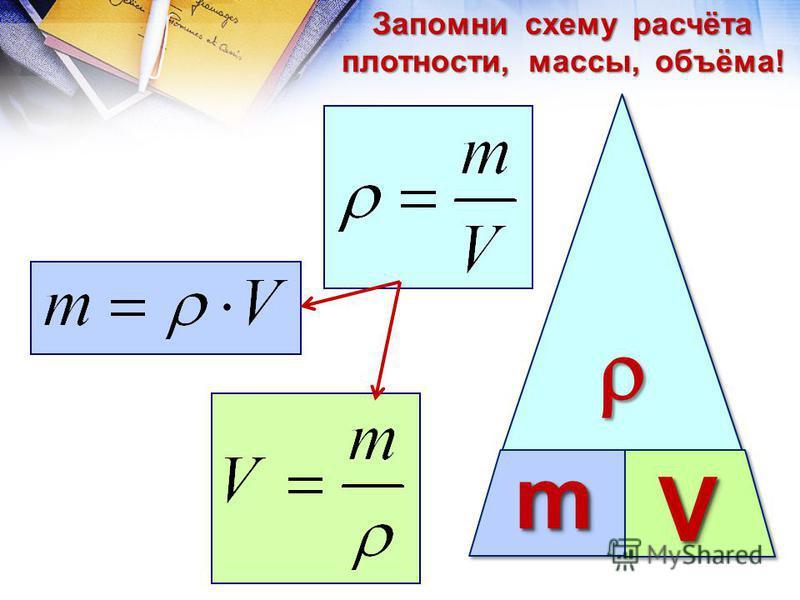 mm VV Запомни схему расчёта плотности, массы, объёма!