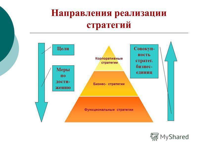 Направления реализации стратегий Корпоративные стратегии Бизнес- стратегии Функциональные стратегии Цели Меры по достижению Совокуп- ность стратег. бизнес- единиц