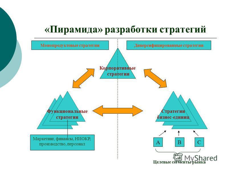 «Пирамида» разработки стратегий Корпоративные стратегии Функциональные стратегии Стратегии бизнес-единиц Монопродуктовые стратегии Диверсифицированные стратегии АВС Целевые сегменты рынка Маркетинг, финансы, НИОКР, производство, персонал