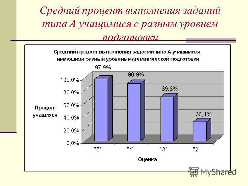 Средний процент выполнения заданий типа А учащимися с разным уровнем подготовки
