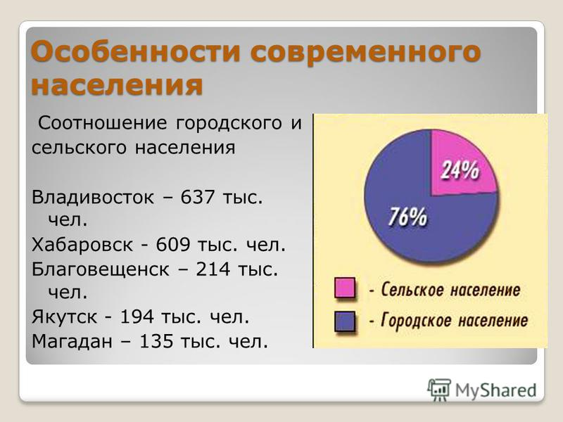Особенности современного населения Соотношение городского и сельского населения Владивосток – 637 тыс. чел. Хабаровск - 609 тыс. чел. Благовещенск – 214 тыс. чел. Якутск - 194 тыс. чел. Магадан – 135 тыс. чел.
