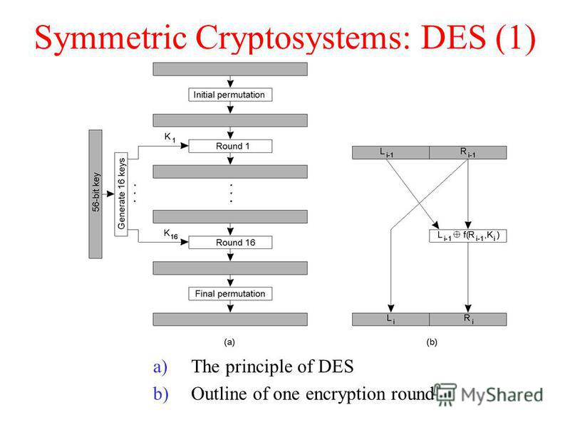 Symmetric Cryptosystems: DES (1) a)The principle of DES b)Outline of one encryption round