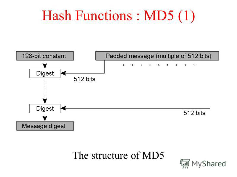 Hash Functions : MD5 (1) The structure of MD5