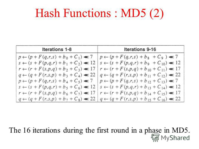 Hash Functions : MD5 (2) The 16 iterations during the first round in a phase in MD5.