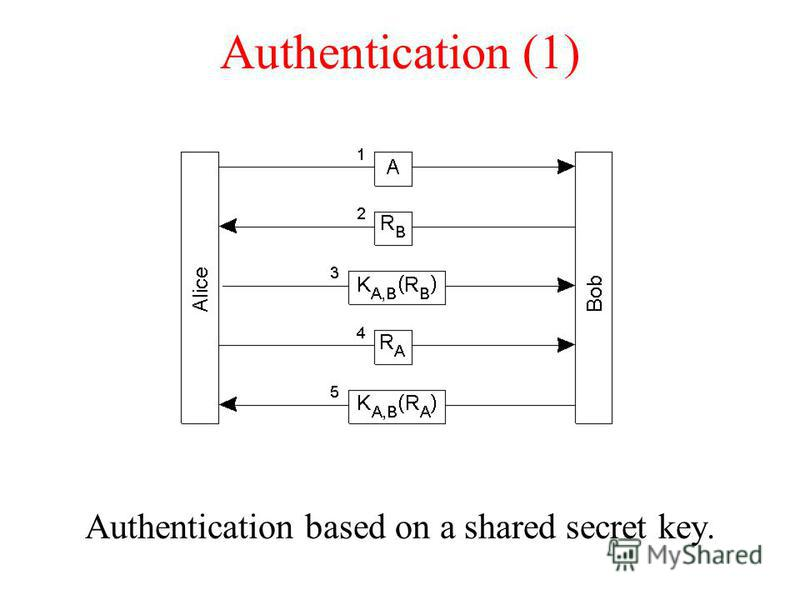 Authentication (1) Authentication based on a shared secret key.