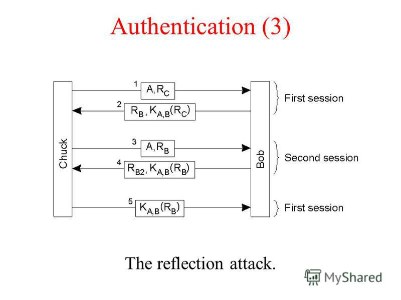 Authentication (3) The reflection attack.