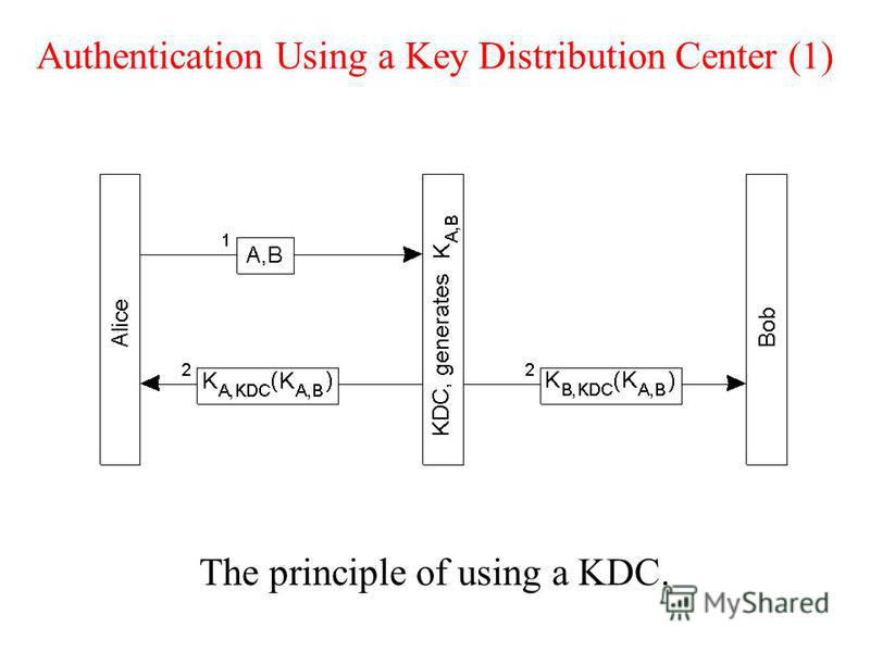 Authentication Using a Key Distribution Center (1) The principle of using a KDC.