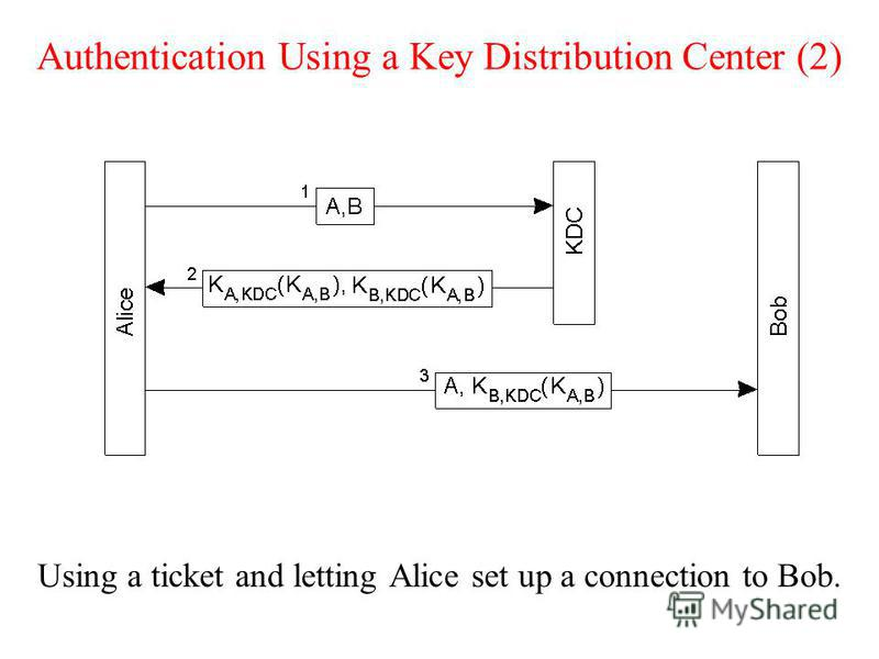 Authentication Using a Key Distribution Center (2) Using a ticket and letting Alice set up a connection to Bob.