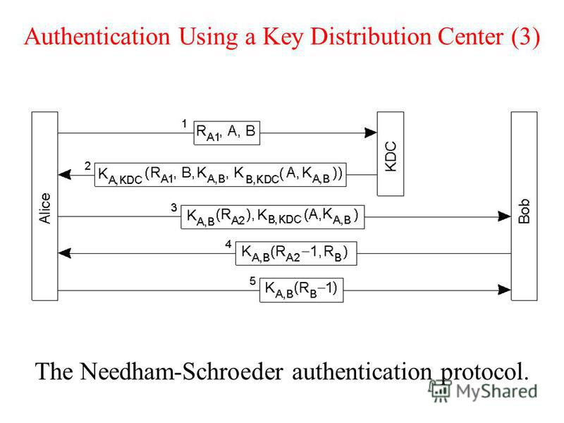 Authentication Using a Key Distribution Center (3) The Needham-Schroeder authentication protocol.
