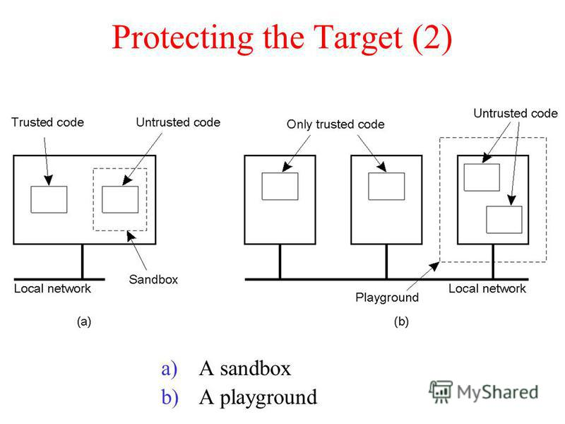 Protecting the Target (2) a)A sandbox b)A playground 8-28