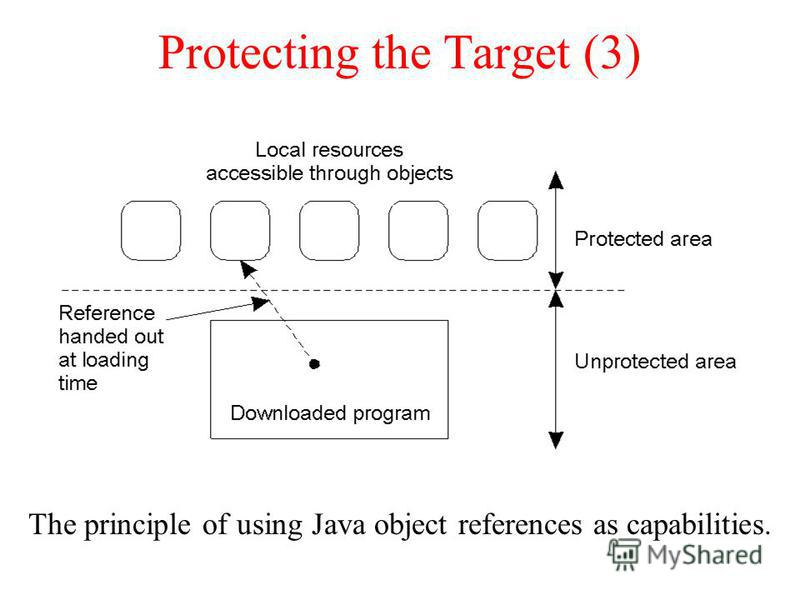 Protecting the Target (3) The principle of using Java object references as capabilities. 8-29