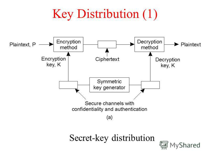 Key Distribution (1) Secret-key distribution