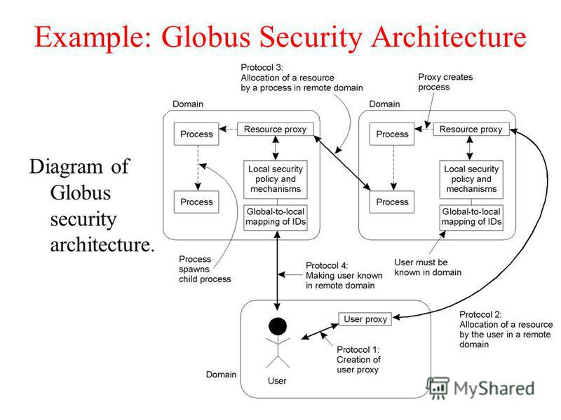 Example: Globus Security Architecture Diagram of Globus security architecture.