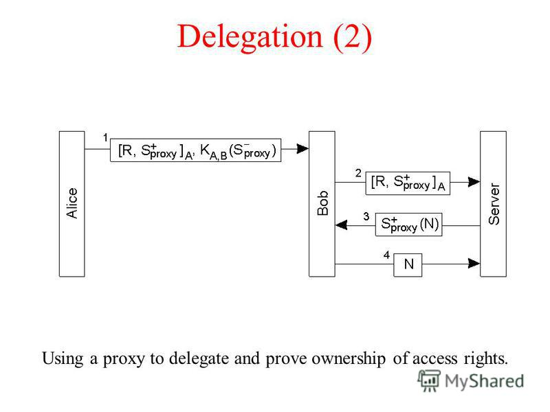 Delegation (2) Using a proxy to delegate and prove ownership of access rights.