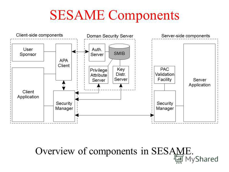SESAME Components Overview of components in SESAME.