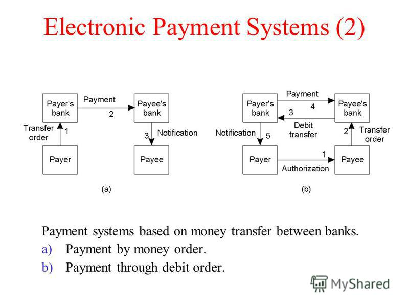 Electronic Payment Systems (2) Payment systems based on money transfer between banks. a)Payment by money order. b)Payment through debit order.