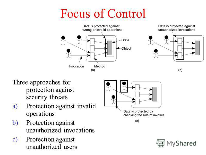 Focus of Control Three approaches for protection against security threats a)Protection against invalid operations b)Protection against unauthorized invocations c)Protection against unauthorized users