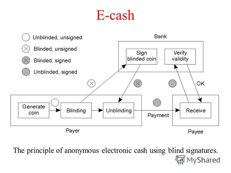 E-cash The principle of anonymous electronic cash using blind signatures.