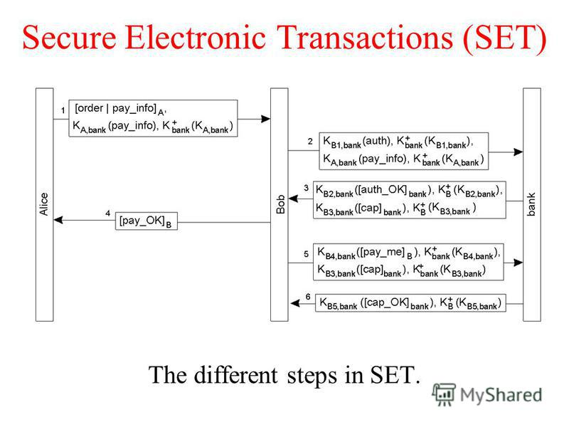 Secure Electronic Transactions (SET) The different steps in SET.