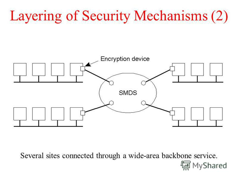 Layering of Security Mechanisms (2) Several sites connected through a wide-area backbone service.