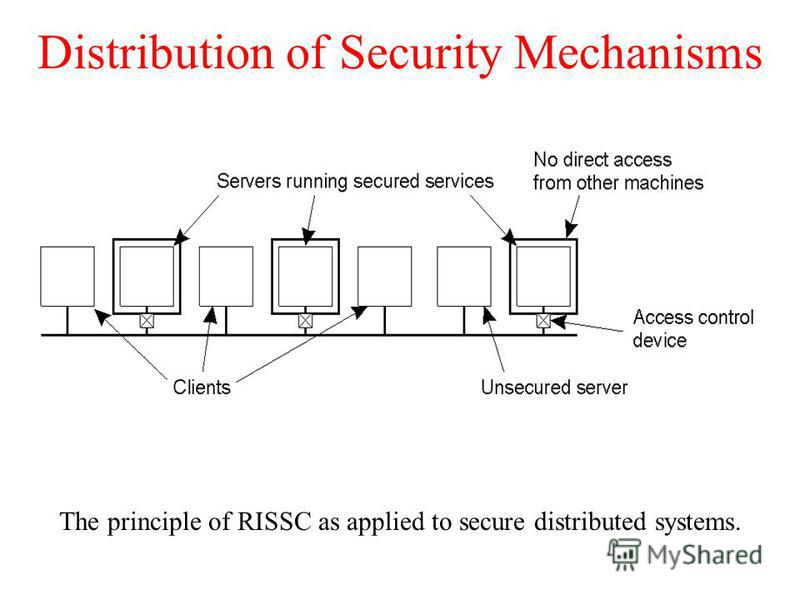 Distribution of Security Mechanisms The principle of RISSC as applied to secure distributed systems.
