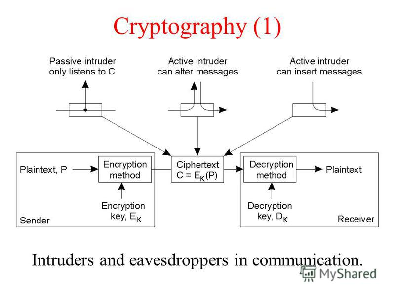 Cryptography (1) Intruders and eavesdroppers in communication.