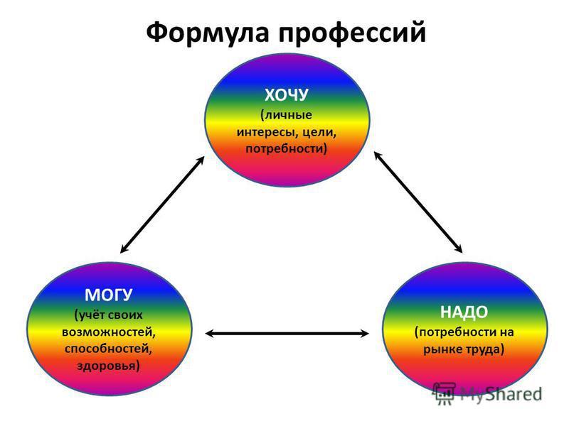 Формула профессий ХОЧУ (личные интересы, цели, потребности) МОГУ (учёт своих возможностей, способностей, здоровья) НАДО (потребности на рынке труда)