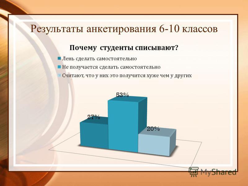 Результаты анкетирования 6-10 классов