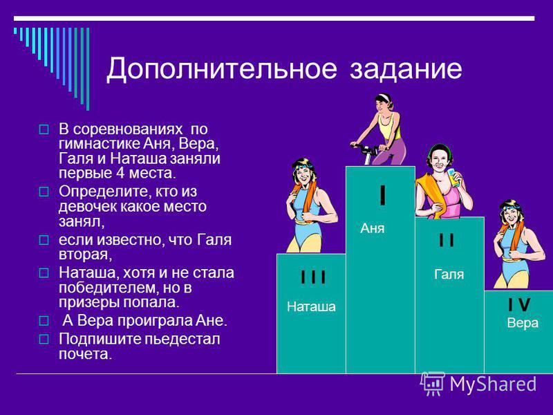 Дополнительное задание В соревнованиях по гимнастике Аня, Вера, Галя и Наташа заняли первые 4 места. Определите, кто из девочек какое место занял, если известно, что Галя вторая, Наташа, хотя и не стала победителем, но в призеры попала. А Вера проигр