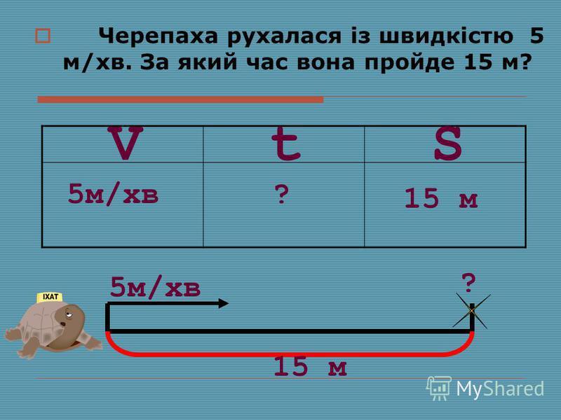 Черепаха рухалася із швидкістю 5 м/хв. За який час вона пройде 15 м? SVt 5м/хв? 15 м 5м/хв ? 15 м