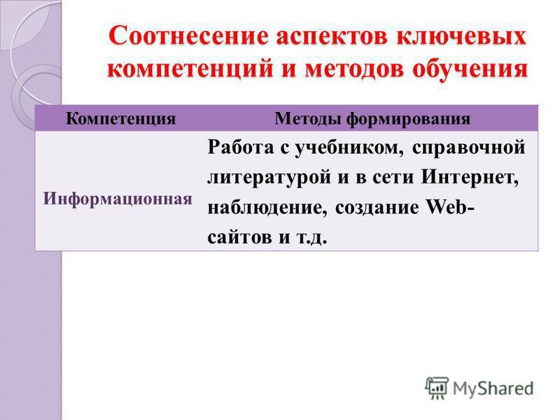 Соотнесение аспектов ключевых компетенций и методов обучения Компетенция Методы формирования Информационная Работа с учебником, справочной литературой и в сети Интернет, наблюдение, создание Web- сайтов и т.д.