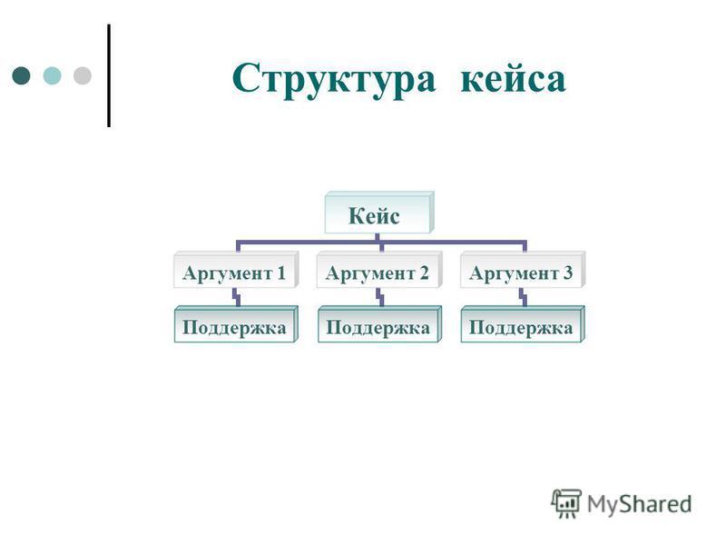 Структура кейса Кейс Аргумент 1 Поддержка Аргумент 2 Поддержка Аргумент 3 Поддержка