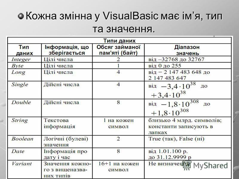 Кожна змінна у VisualBasic має імя, тип та значення.