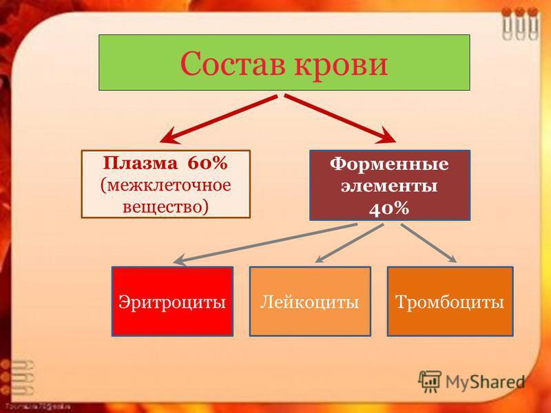 Состав крови Плазма 60% (межклеточное вещество) Форменные элементы 40% Эритроциты ЛейкоцитыТромбоциты