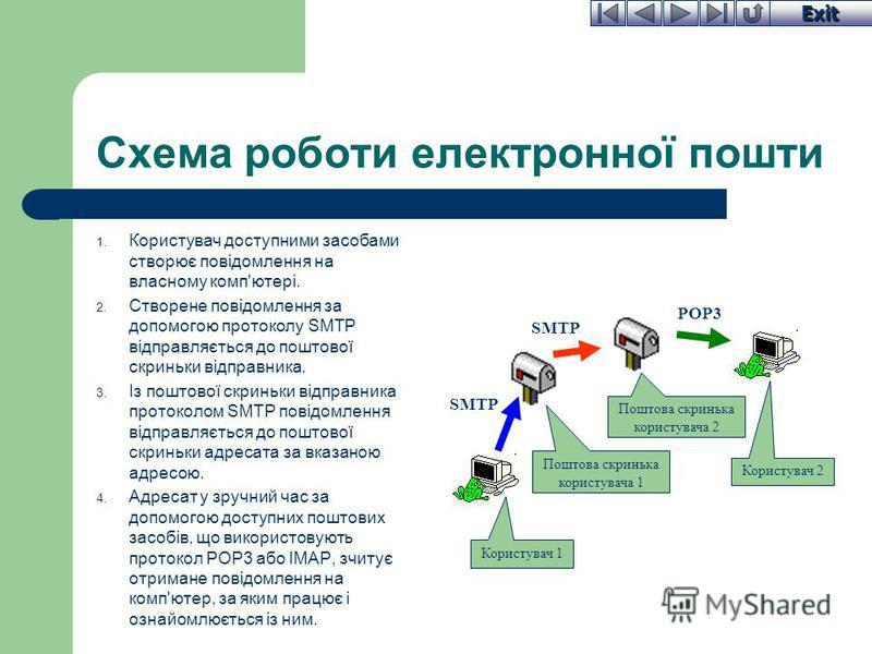 Exit Схема роботи електронної пошти 1. Користувач доступними засобами створює повідомлення на власному комп'ютері. 2. Створене повідомлення за допомогою протоколу SMTP відправляється до поштової скриньки відправника. 3. Із поштової скриньки відправни