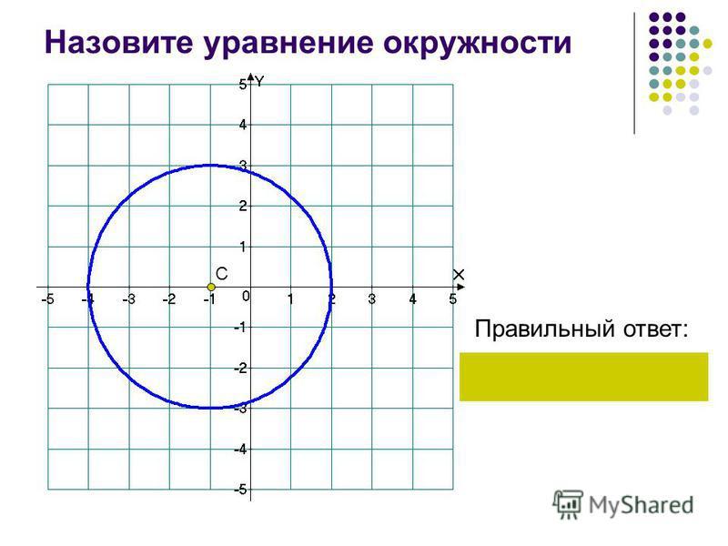 Назовите уравнение окружности Правильный ответ: С 9