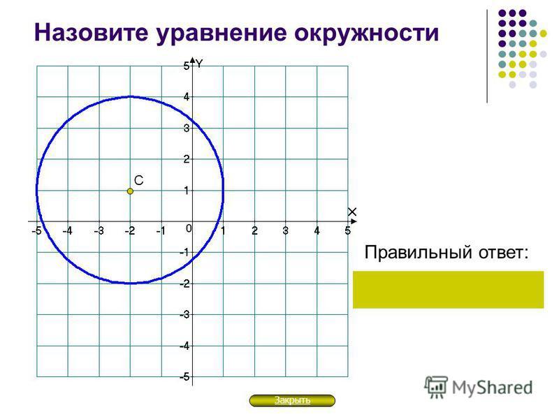 Назовите уравнение окружности Правильный ответ: С Закрыть