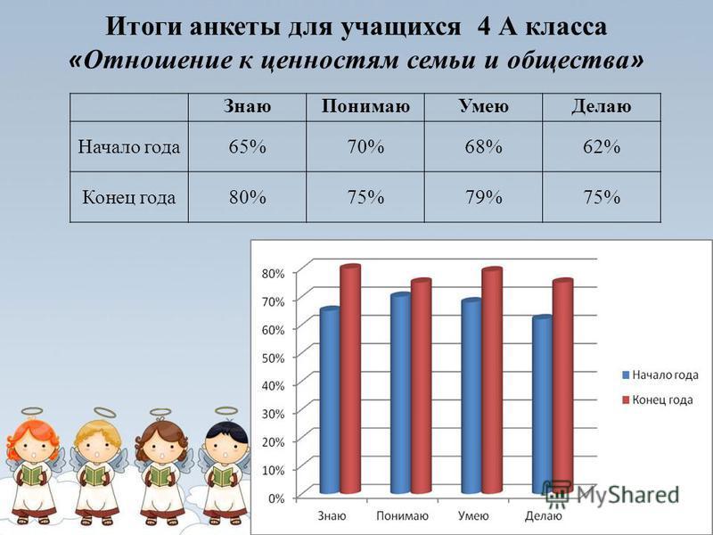 Итоги анкеты для учащихся 4 А класса « Отношение к ценностям семьи и общества » Знаю ПонимаюУмею Делаю Начало года 65%70%68%62% Конец года 80%75%79%75%