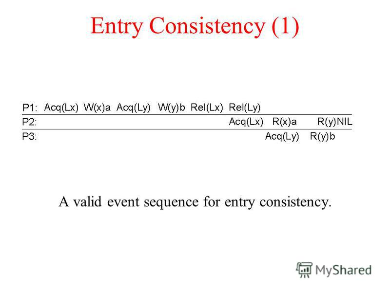 Entry Consistency (1) A valid event sequence for entry consistency.