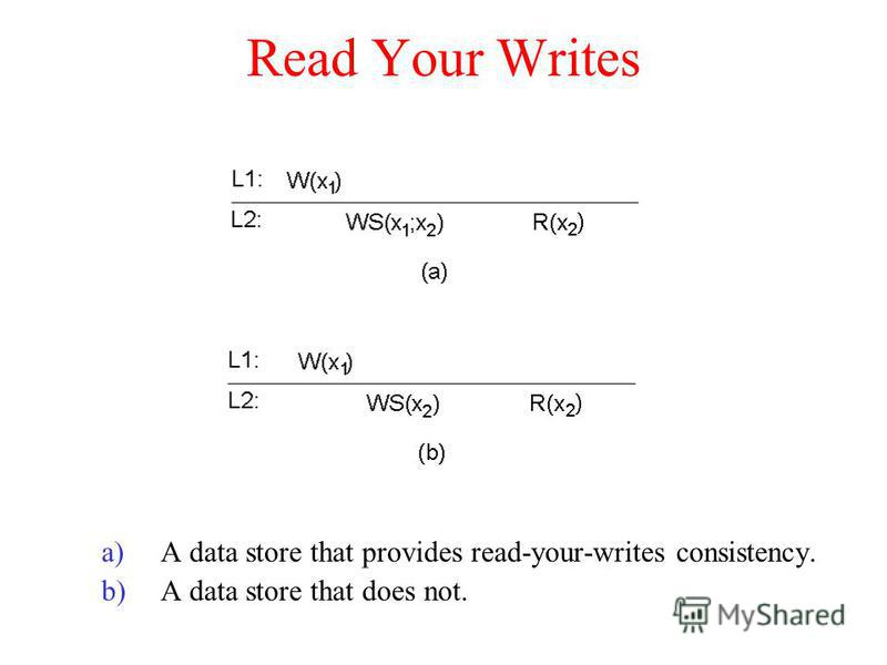 Read Your Writes a)A data store that provides read-your-writes consistency. b)A data store that does not.