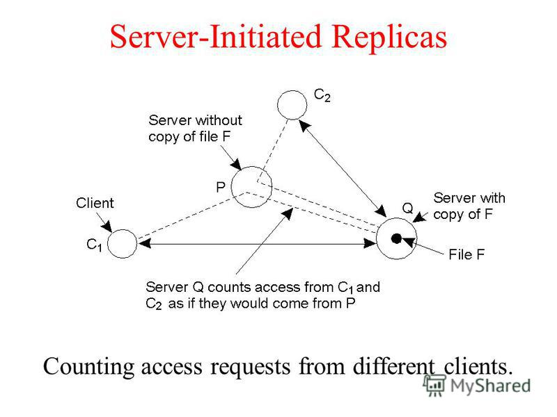 Server-Initiated Replicas Counting access requests from different clients.