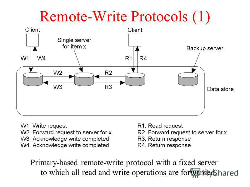 Remote-Write Protocols (1) Primary-based remote-write protocol with a fixed server to which all read and write operations are forwarded.
