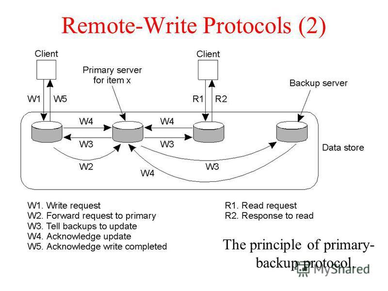Remote-Write Protocols (2) The principle of primary- backup protocol.