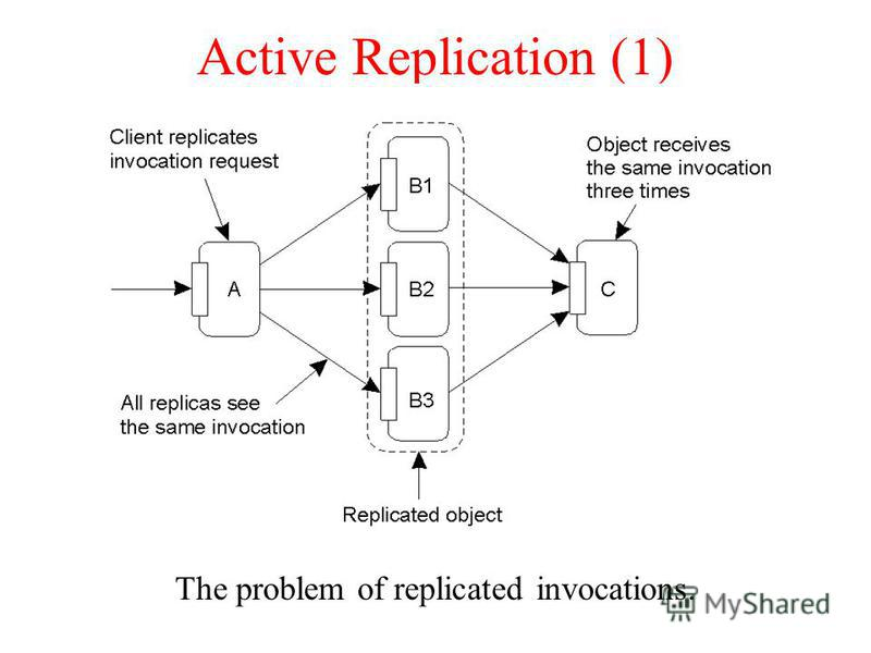Active Replication (1) The problem of replicated invocations.