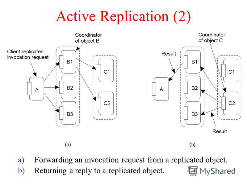 Active Replication (2) a)Forwarding an invocation request from a replicated object. b)Returning a reply to a replicated object.